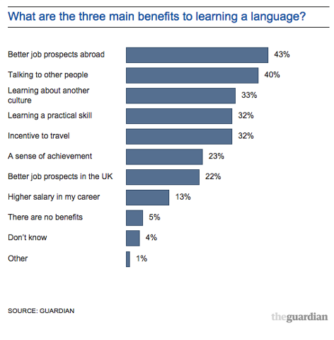 Do young people learn language